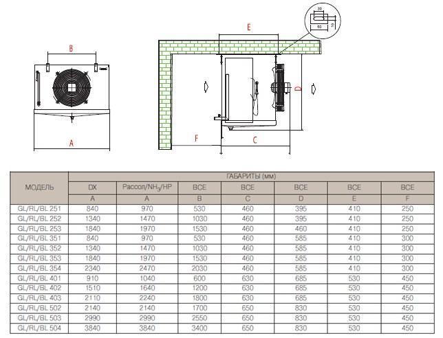 Чертеж и габаритные размеры воздухоохладителей AlfaCubic серий GL/BL/RL с одним вентилятором