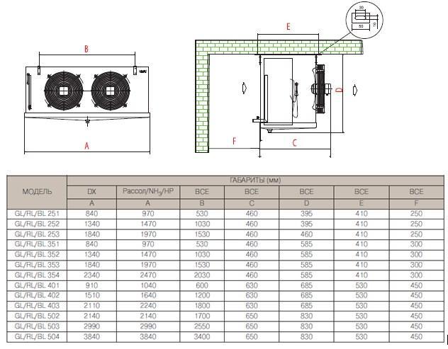 Чертеж и габаритные размеры воздухоохладителей AlfaCubic серий GL/BL/RL с двумя вентиляторами