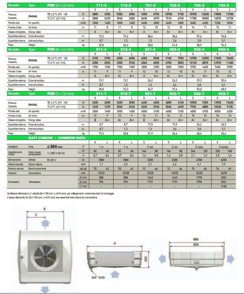 Габаритные и присоединительные размеры воздухоохладителей LU-VE серии FHD