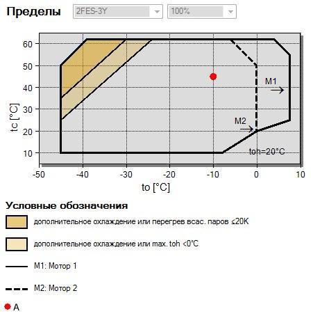 Рабочий диапазон компрессора Bitzer 2FES-3Y