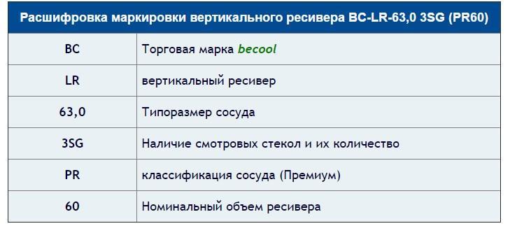 Расшифровка маркировки вертикальных рессиверов Becool