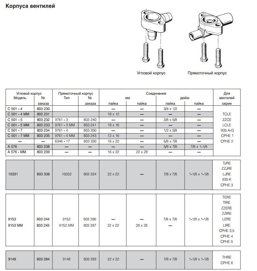 Таблица применения корпусов ТРВ ALCO