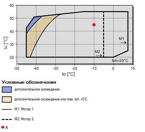 Рабочий диапазон компрессора Bitzer 2HC-2.2Y