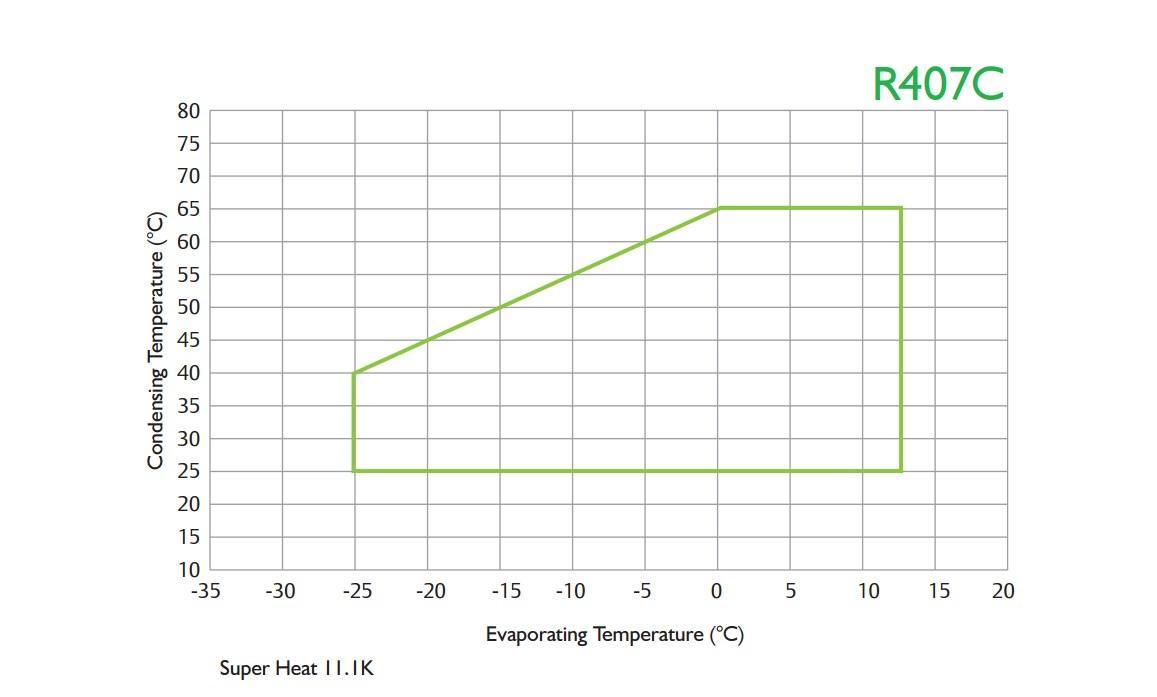 Диапазон применения компрессоров YH R 407C