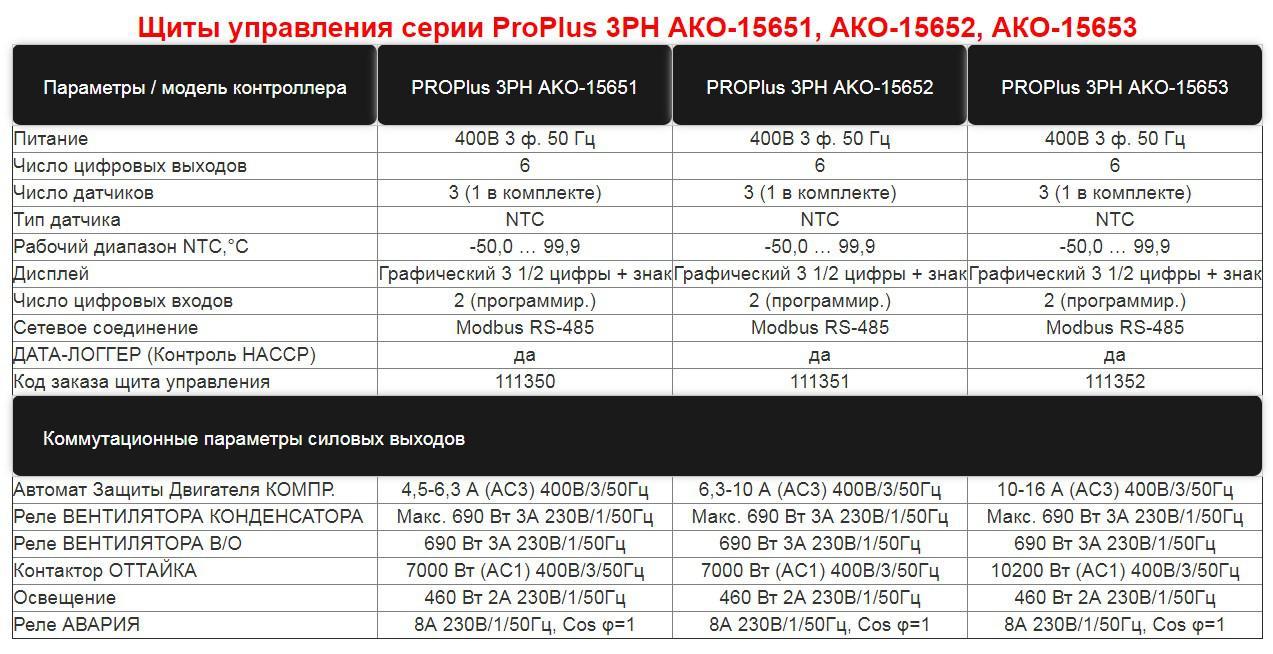 Таблица характеристик щитов управления AKO 1565(1-2-3)