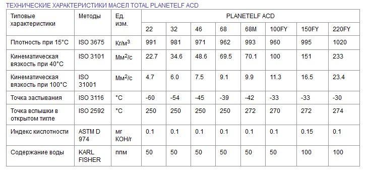 Технические характеристики масел Total Planetelf ACD