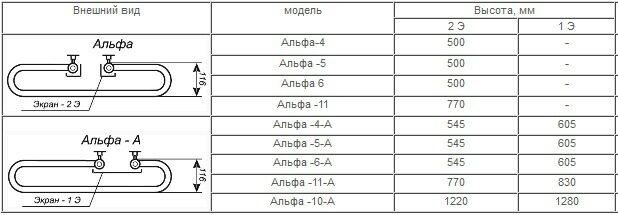 Дизайн - радиаторы Альфа (А) - фото image_200.jpg