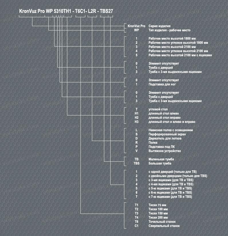 Стол слесаря-сборщика KronVuz Pro WP-3103-3SL - фото rashifrovka_mesto_rab.jpg