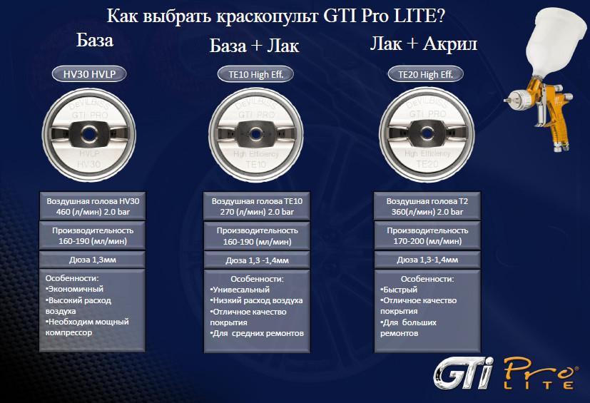 DeVILBISS GTiPRO LITE PROL-TE20-14 Профессиональный краскопульт - фото lorem